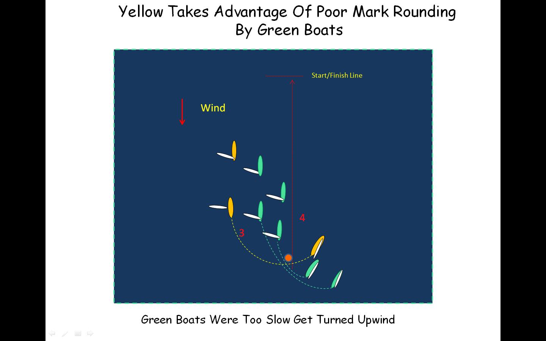 Mark Rounding Wind